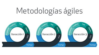 flujo-metodologia-agil-proyecto-tecnologico-tithink.jpg